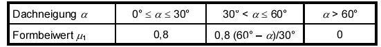 Schneelasten d i e statik software for Statik auflager berechnen